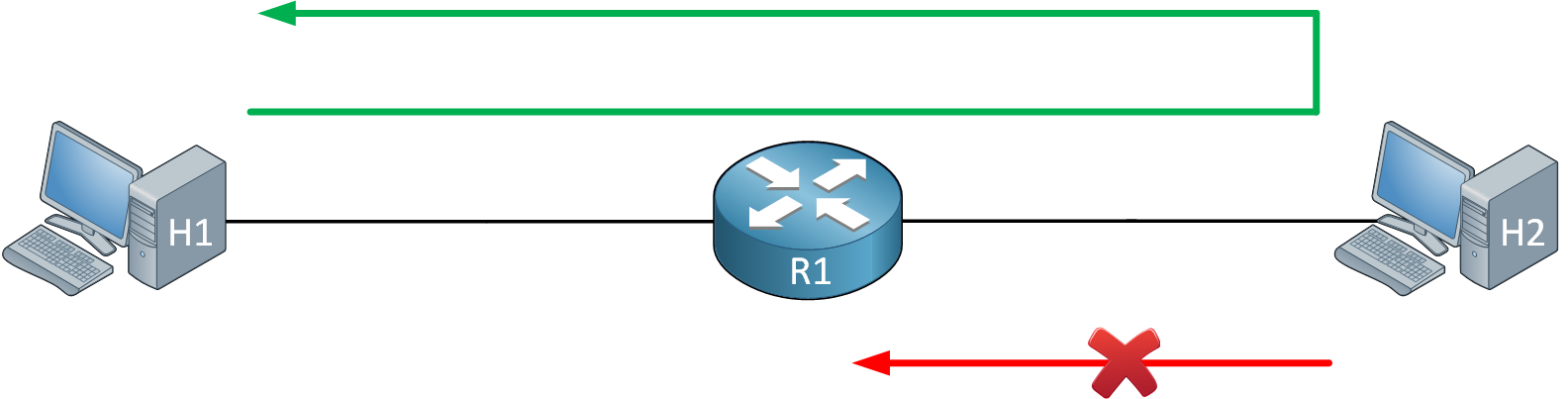 H1 H2 R1 Acl Established Topology