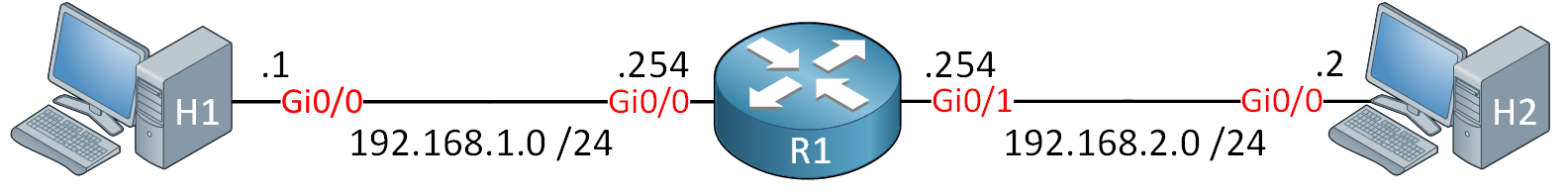 H1 R1 H2 Established Topology