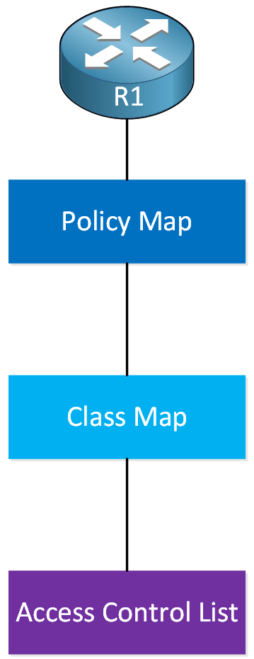 Cisco Ios Policy Map Policer