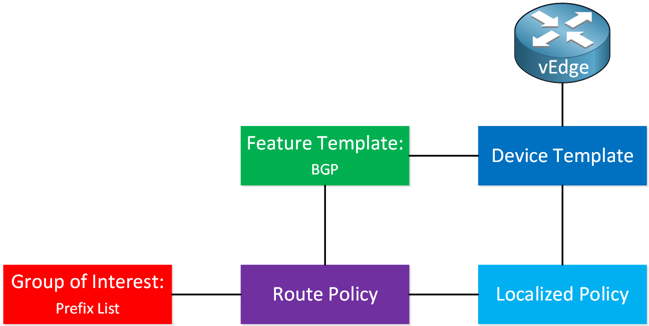 Cisco Sd Wan Bgp Route Policy Overview