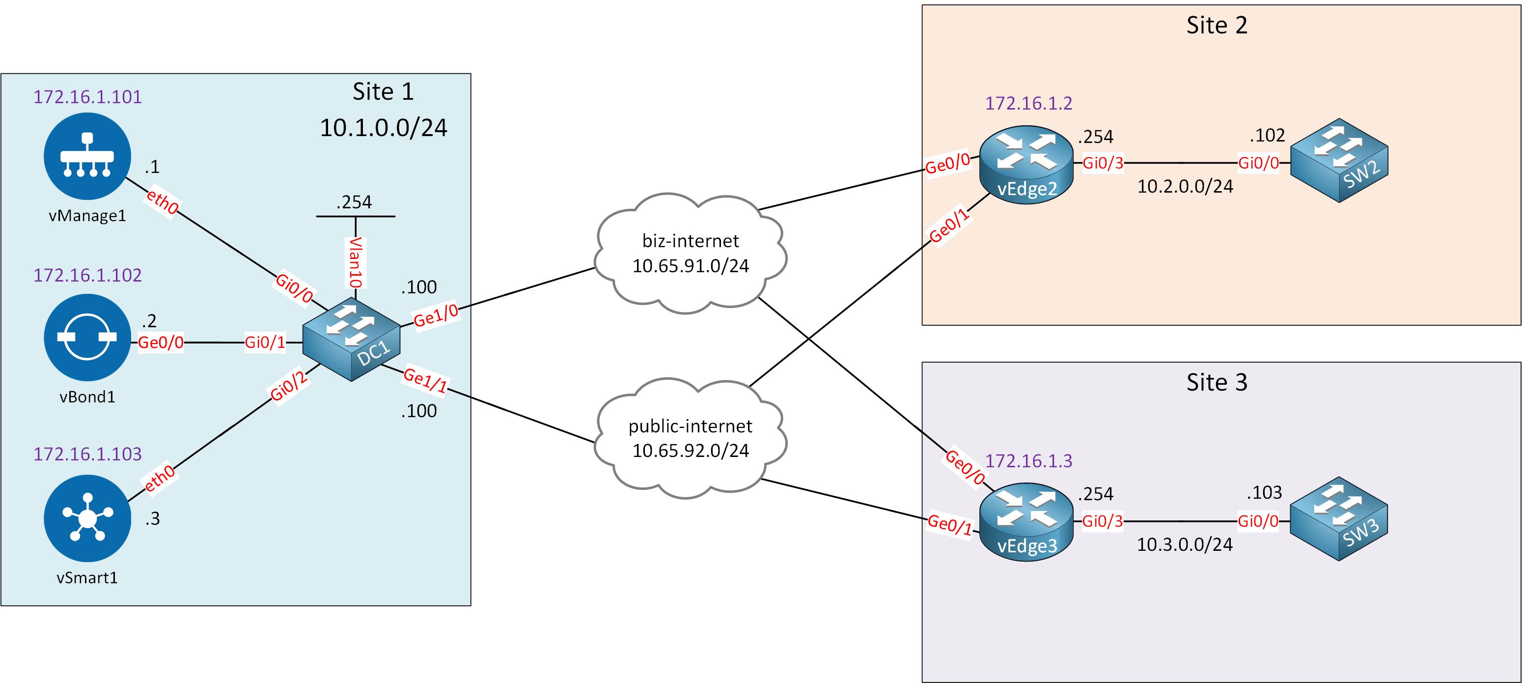 Cisco Sd Wan Service Vpn Lab Topology