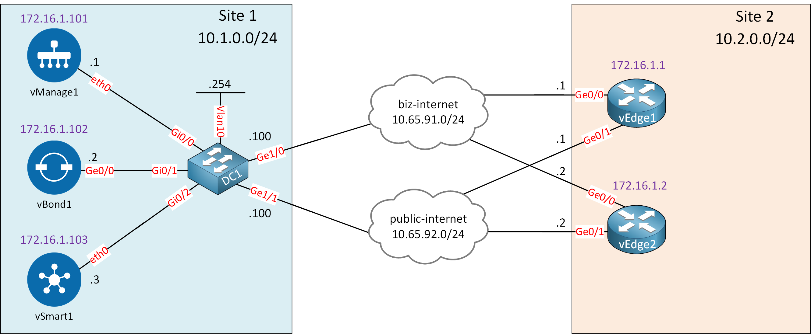 Cisco Sd Wan Vedge Onboard Lab Topology
